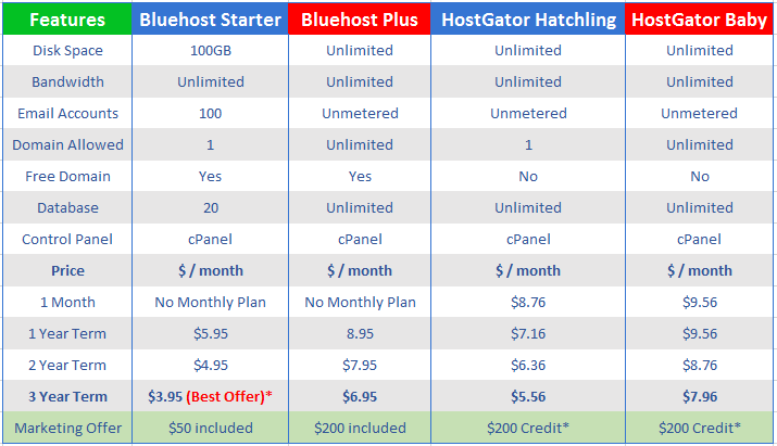 bluehost vs hostgator price table